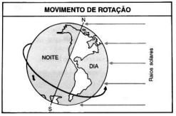 Figura 4. Movimento de rotação, duração do dia e da noite e o fuso horário.