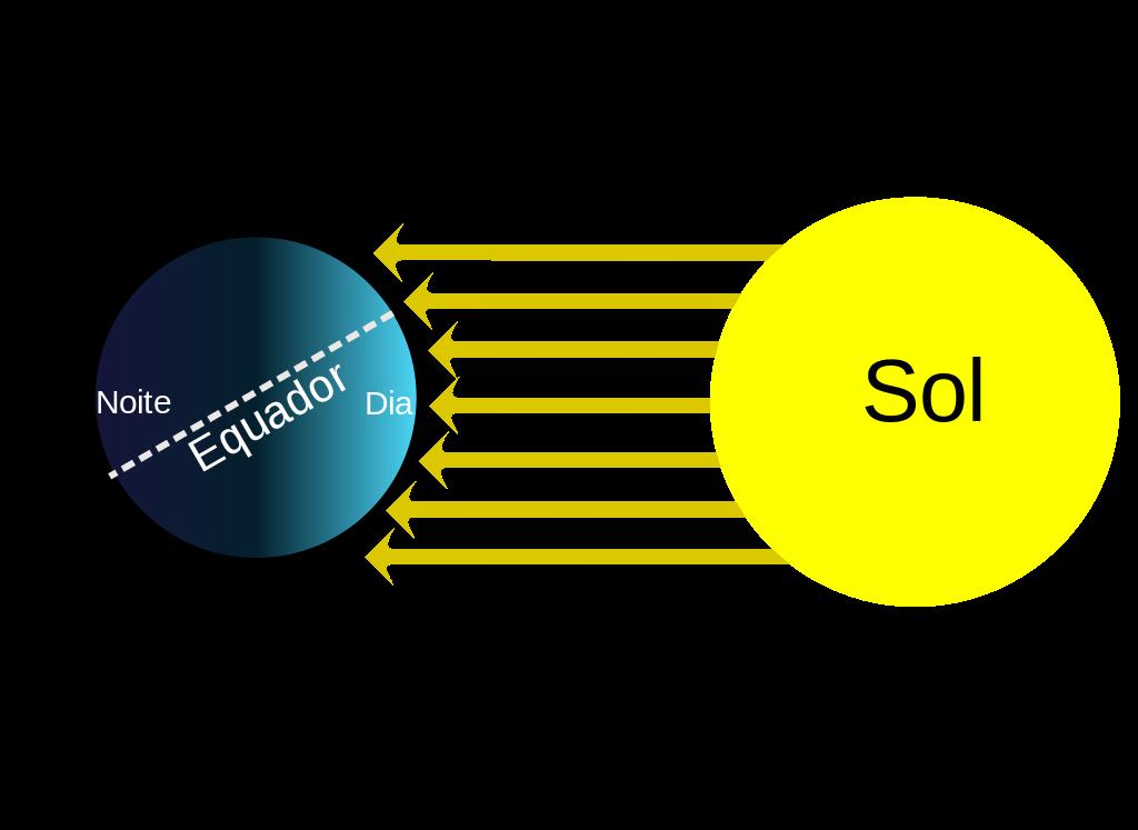 Figura 8. Incidência dos raios luminosos e a inclinação da Terra.