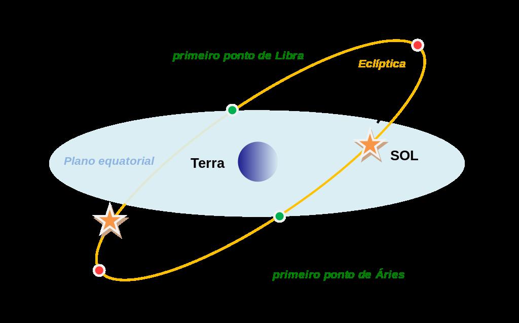 Figura 9. Solstícios e equinócios.