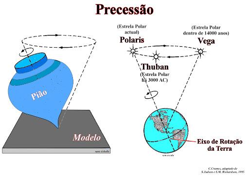 Figura 11. Movimento de precessão, similar ao de um peão desequilibrado.