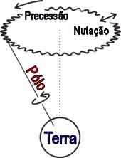 Figura 12. Movimento de nutação da Terra.
