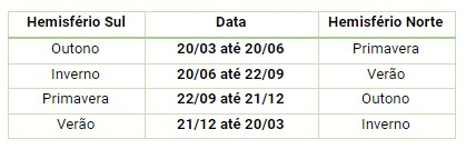 Data das estações