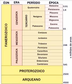 eras e períodos geológicos