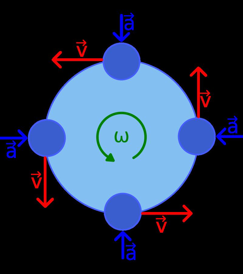 Relação vetorial entre a aceleração centrípeta e o vetor velocidade linear no MCU.