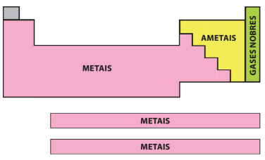 Tabela periódica de classificação dos elementos