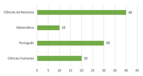 Gráfico em barras horizontal