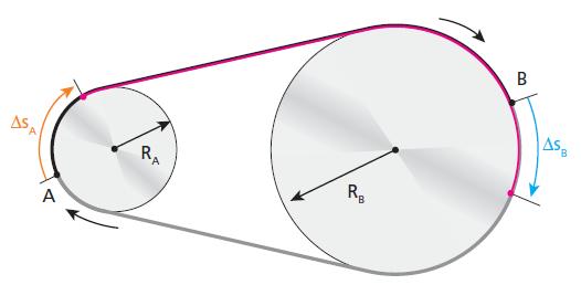Movimento de rotação: velocidade e duração