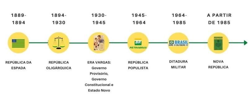 As divisões do período republicano no Brasil