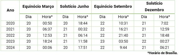 As estações do ano no Brasil